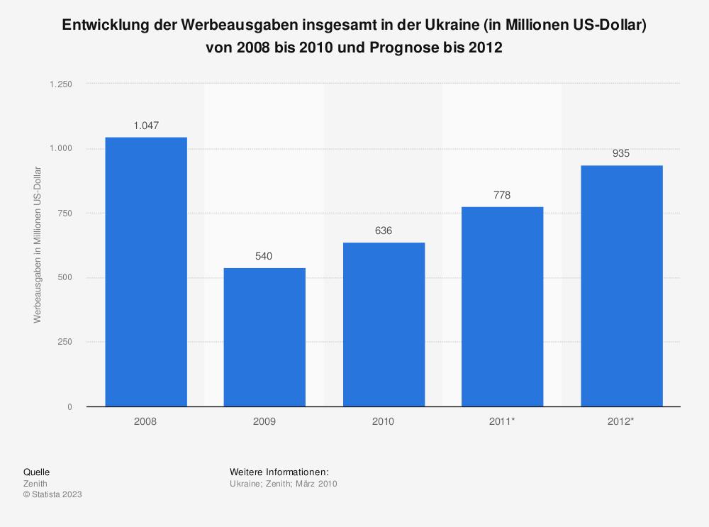 Statistik: Entwicklung der Werbeausgaben insgesamt in der Ukraine (in Millionen US-Dollar) von 2008 bis 2010 und Prognose bis 2012 | Statista