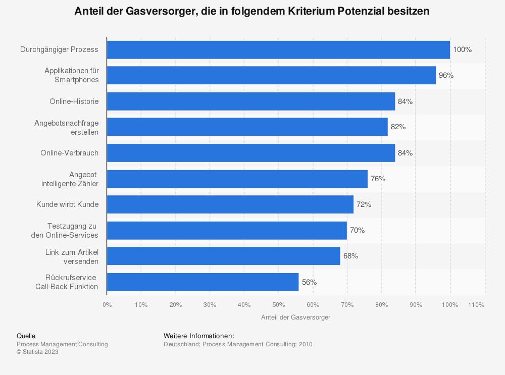 Statistik: Anteil der Gasversorger, die in folgendem Kriterium Potenzial besitzen | Statista