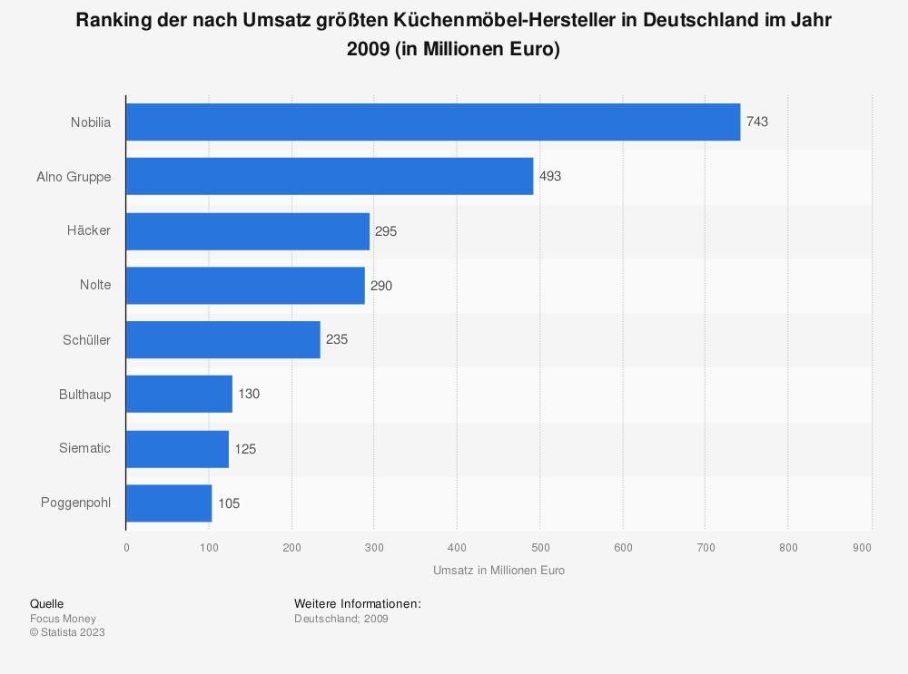 Statistik: Ranking der nach Umsatz größten Küchenmöbel-Hersteller in Deutschland im Jahr 2009 (in Millionen Euro) | Statista