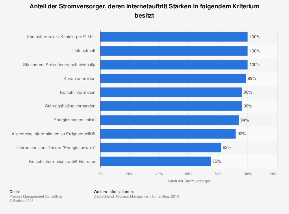 Statistik: Anteil der Stromversorger, deren Internetauftritt Stärken in folgendem Kriterium besitzt | Statista