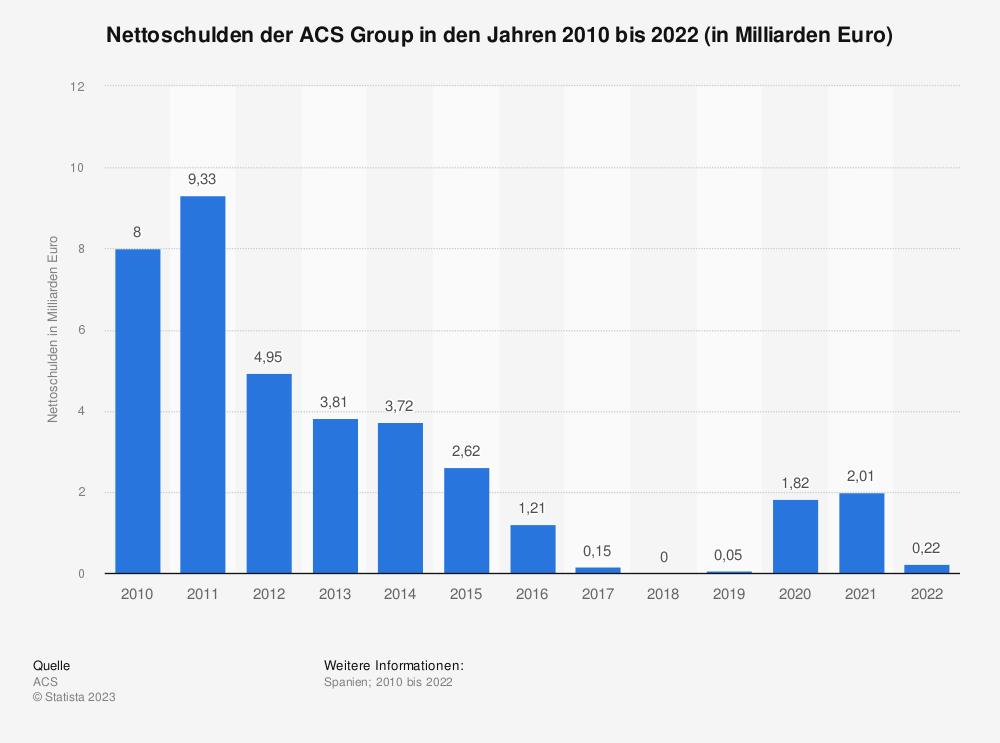 Statistik: Nettoschulden der ACS Group in den Jahren 2006 bis 2018 (in Milliarden Euro) | Statista