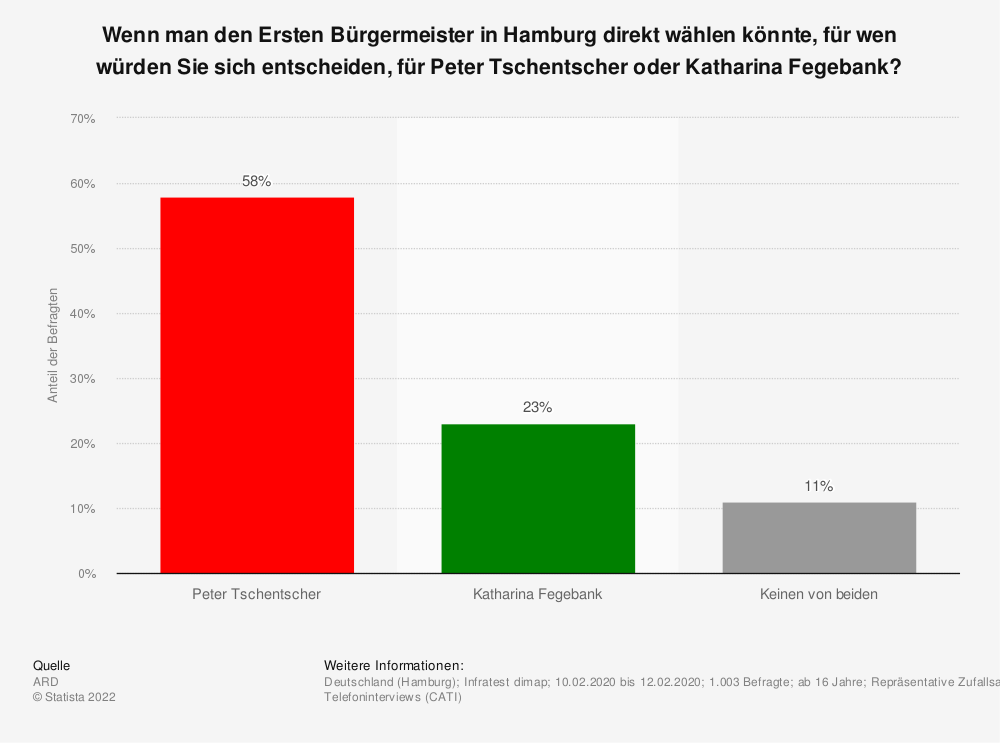 Statistik: Wer sollte Ihrer Meinung nach in Hamburg nach der Wahl Erster Bürgermeister werden? | Statista