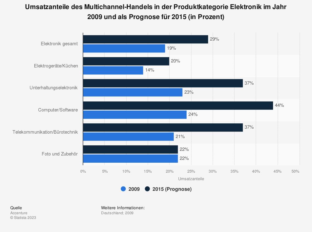 Statistik: Umsatzanteile des Multichannel-Handels in der Produktkategorie Elektronik im Jahr 2009 und als Prognose für 2015 (in Prozent)   Statista
