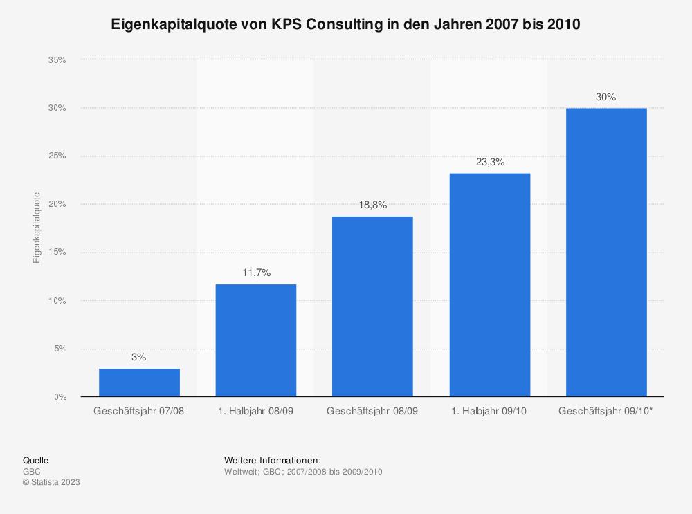 Statistik: Eigenkapitalquote von KPS Consulting in den Jahren 2007 bis 2010 | Statista