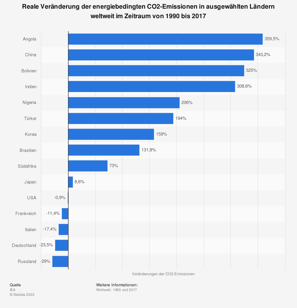 Statistik: Reale Veränderung der energiebedingten CO2-Emissionen in ausgewählten Ländern weltweit im Zeitraum von 1990 bis 2017 | Statista