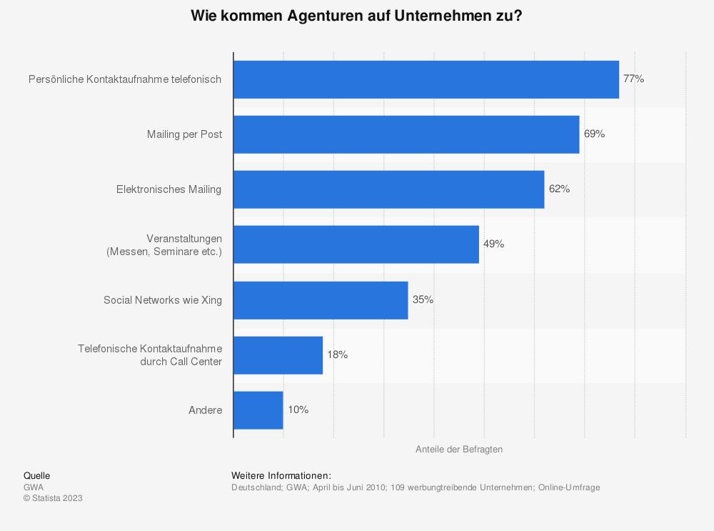 Statistik: Wie kommen Agenturen auf Unternehmen zu? | Statista