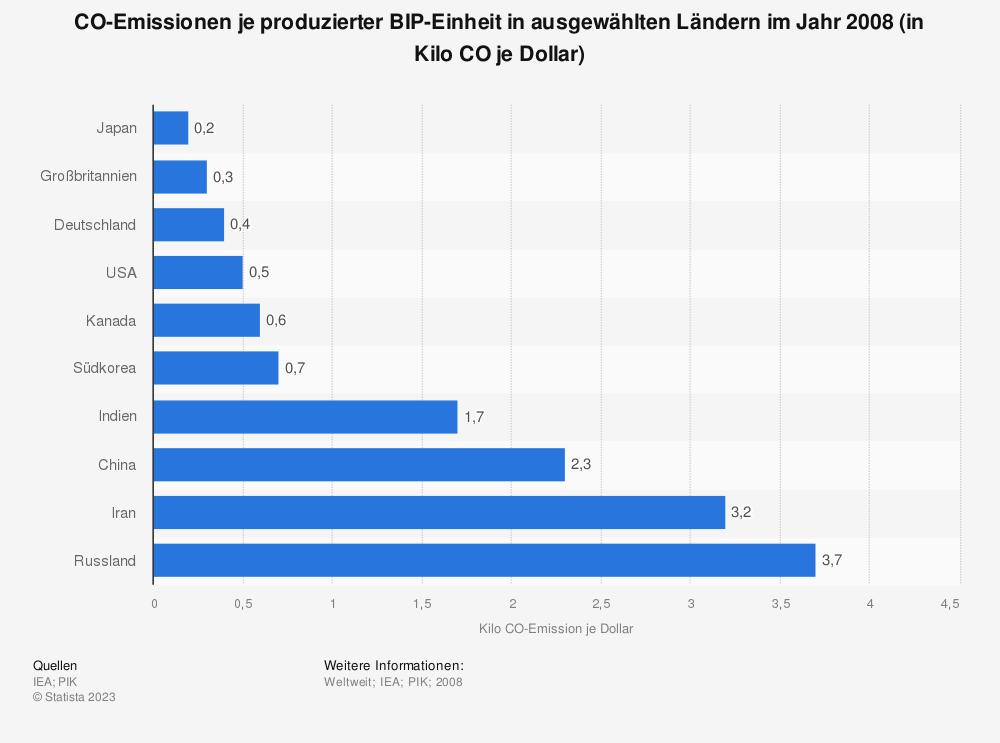 Statistik: CO²-Emissionen je produzierter BIP-Einheit in ausgewählten Ländern im Jahr 2008 (in Kilo CO² je Dollar) | Statista