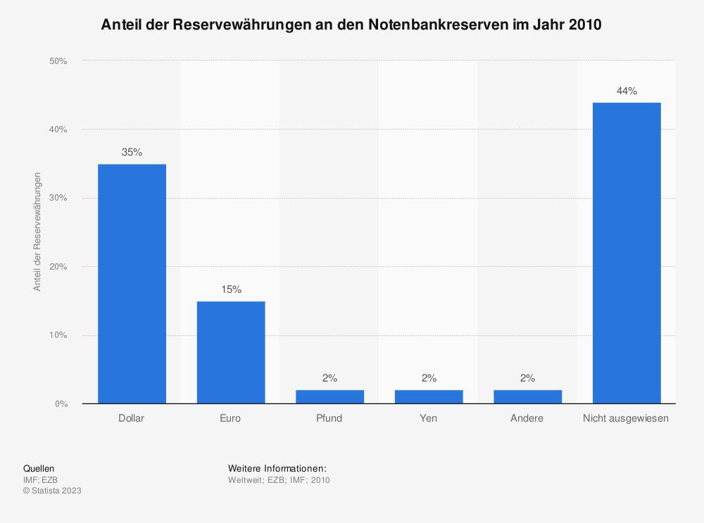 Statistik: Anteil der Reservewährungen an den Notenbankreserven im Jahr 2010 | Statista