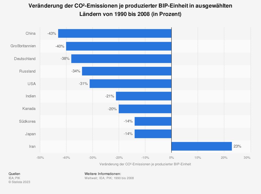 Statistik: Veränderung der CO²-Emissionen je produzierter BIP-Einheit in ausgewählten Ländern von 1990 bis 2008 (in Prozent) | Statista