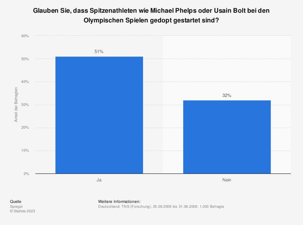 Statistik: Glauben Sie, dass Spitzenathleten wie Michael Phelps oder Usain Bolt bei den Olympischen Spielen gedopt gestartet sind?   Statista