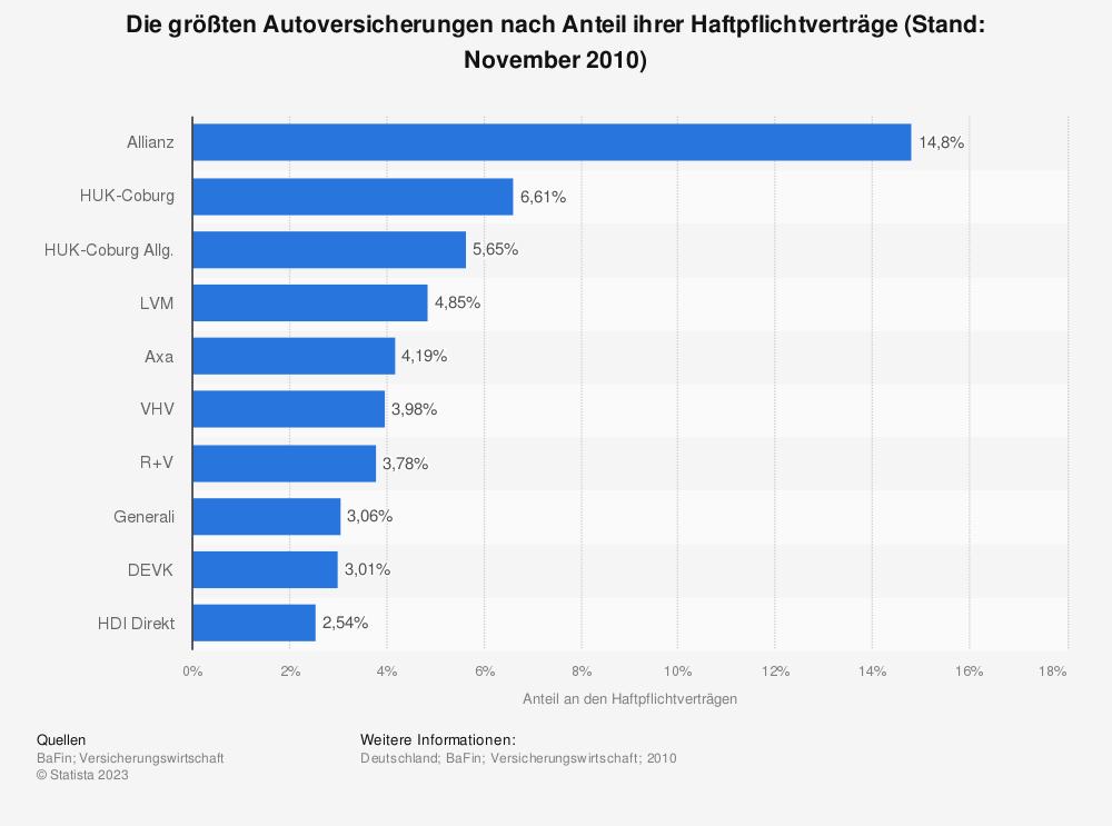 Statistik: Die größten Autoversicherungen nach Anteil ihrer Haftpflichtverträge (Stand: November 2010) | Statista