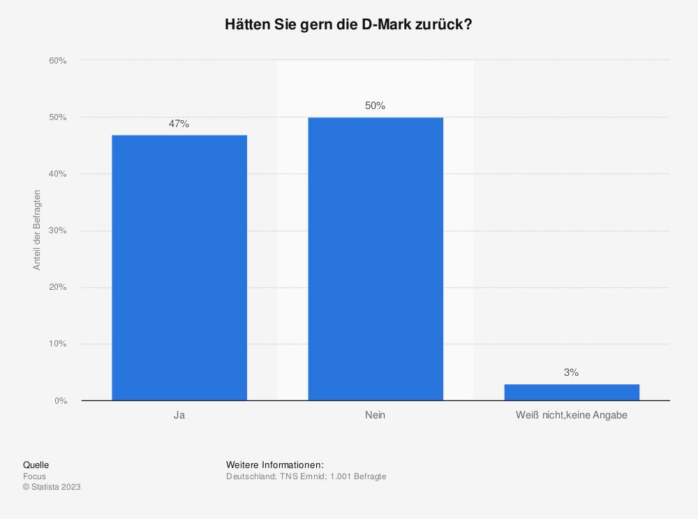 Statistik: Hätten Sie gern die D-Mark zurück? | Statista