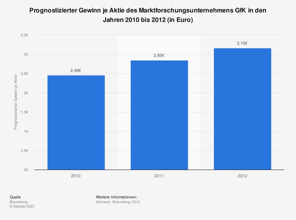 Statistik: Prognostizierter Gewinn je Aktie des Marktforschungsunternehmens GfK in den Jahren 2010 bis 2012 (in Euro) | Statista