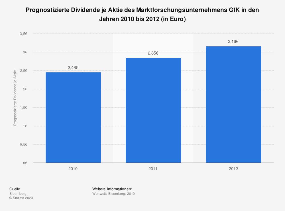 Statistik: Prognostizierte Dividende je Aktie des Marktforschungsunternehmens GfK in den Jahren 2010 bis 2012 (in Euro) | Statista