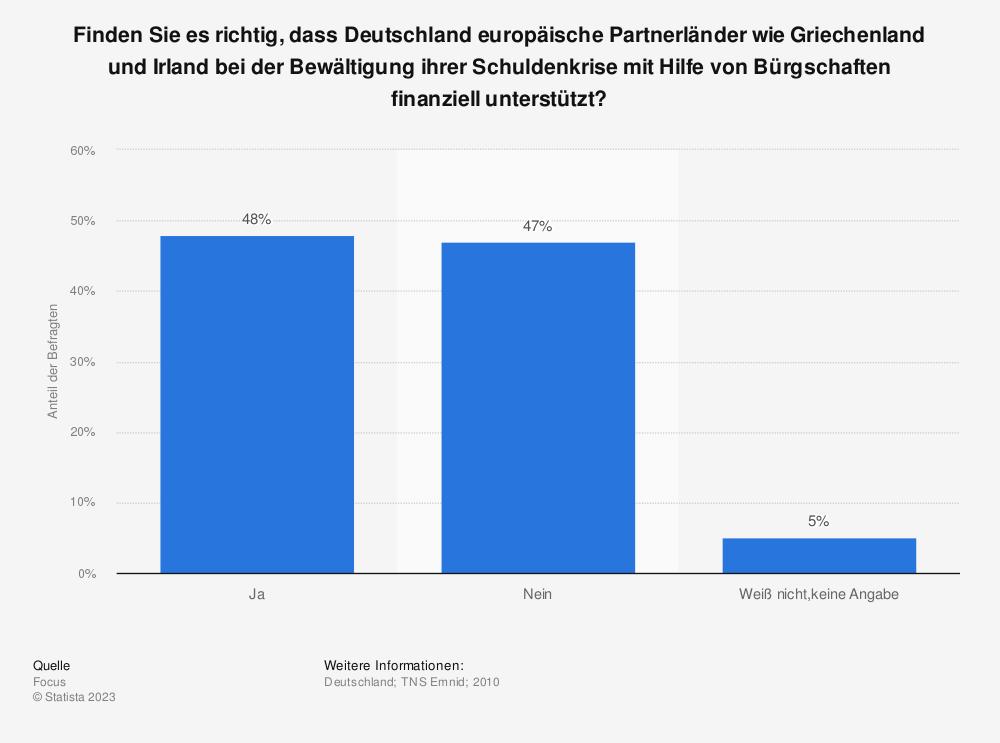 Statistik: Finden Sie es richtig, dass Deutschland europäische Partnerländer wie Griechenland und Irland bei der Bewältigung ihrer Schuldenkrise mit Hilfe von Bürgschaften finanziell unterstützt? | Statista