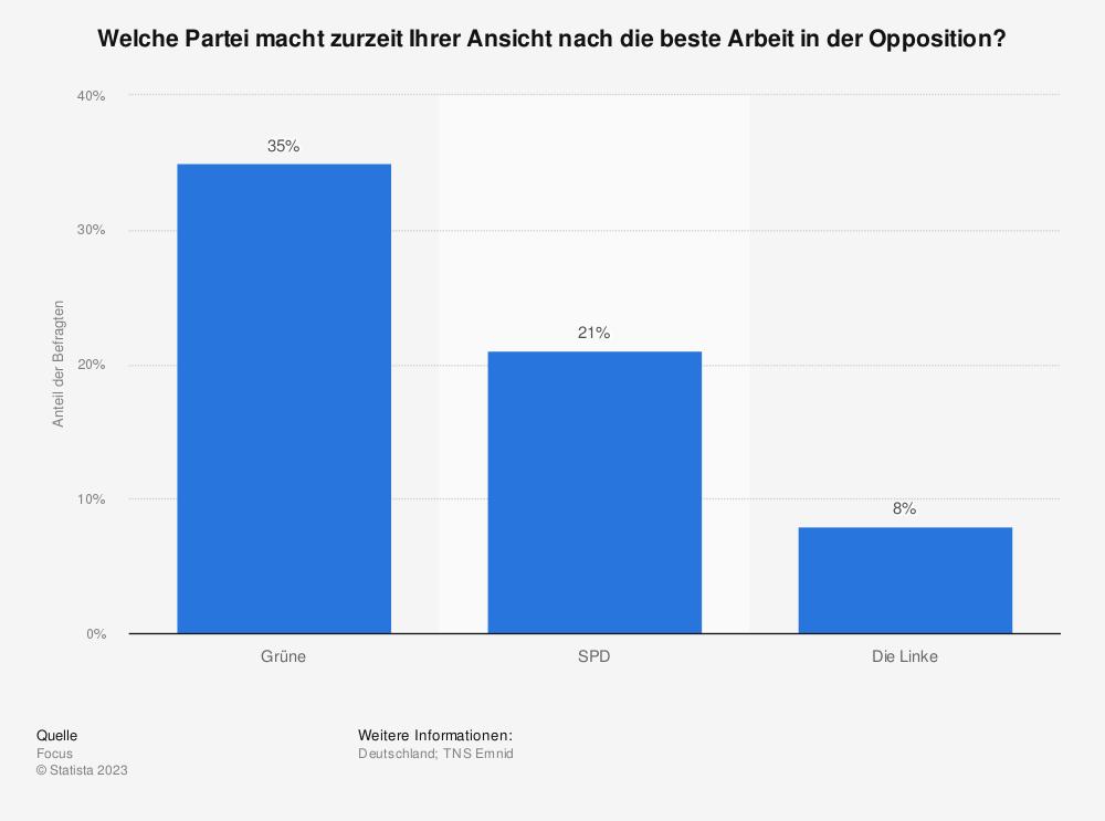 Statistik: Welche Partei macht zurzeit Ihrer Ansicht nach die beste Arbeit in der Opposition? | Statista