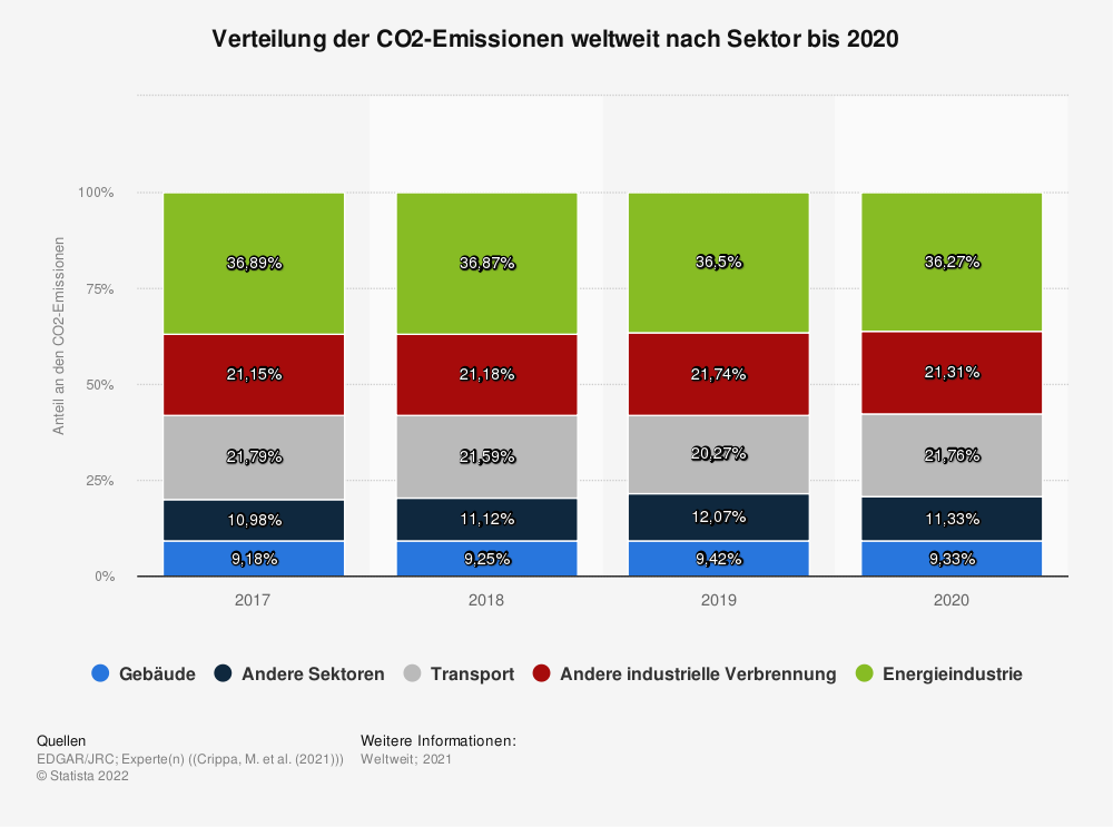 Statistik: Verteilung der energiebedingten CO2-Emissionen weltweit nach Sektor im Jahr 2016 | Statista