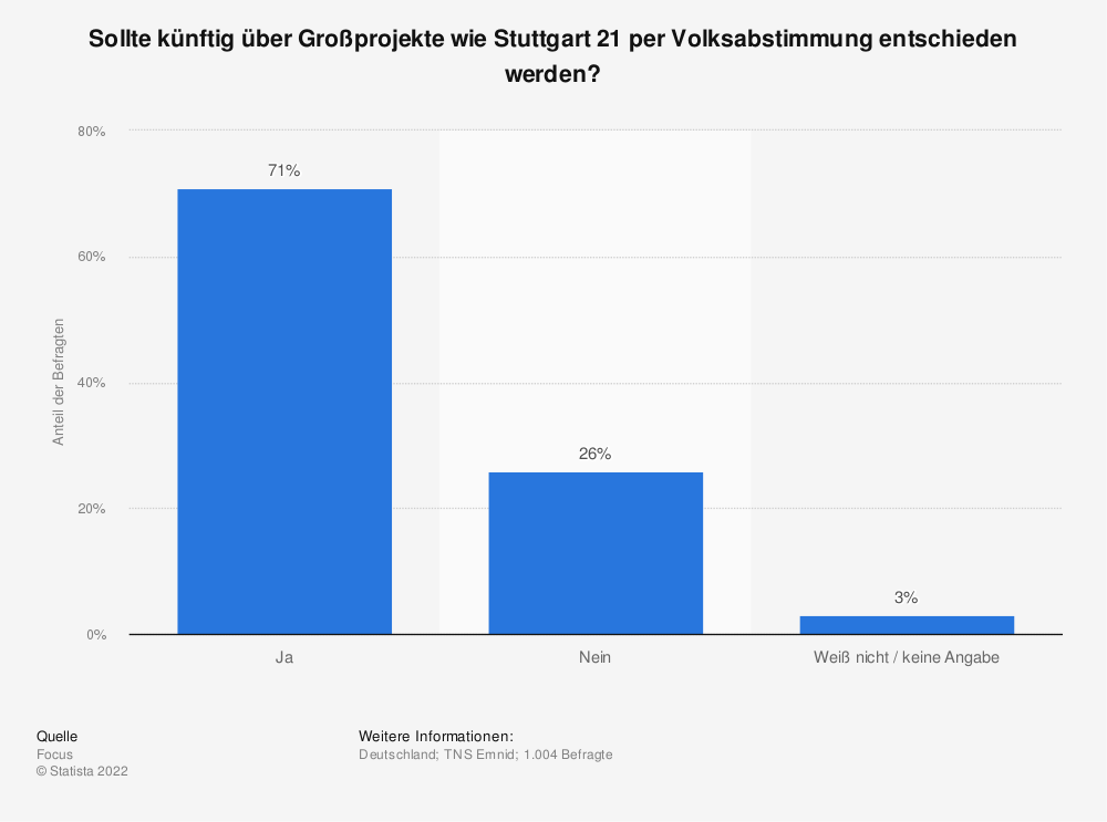 Statistik: Sollte künftig über Großprojekte wie Stuttgart 21 per Volksabstimmung entschieden werden? | Statista