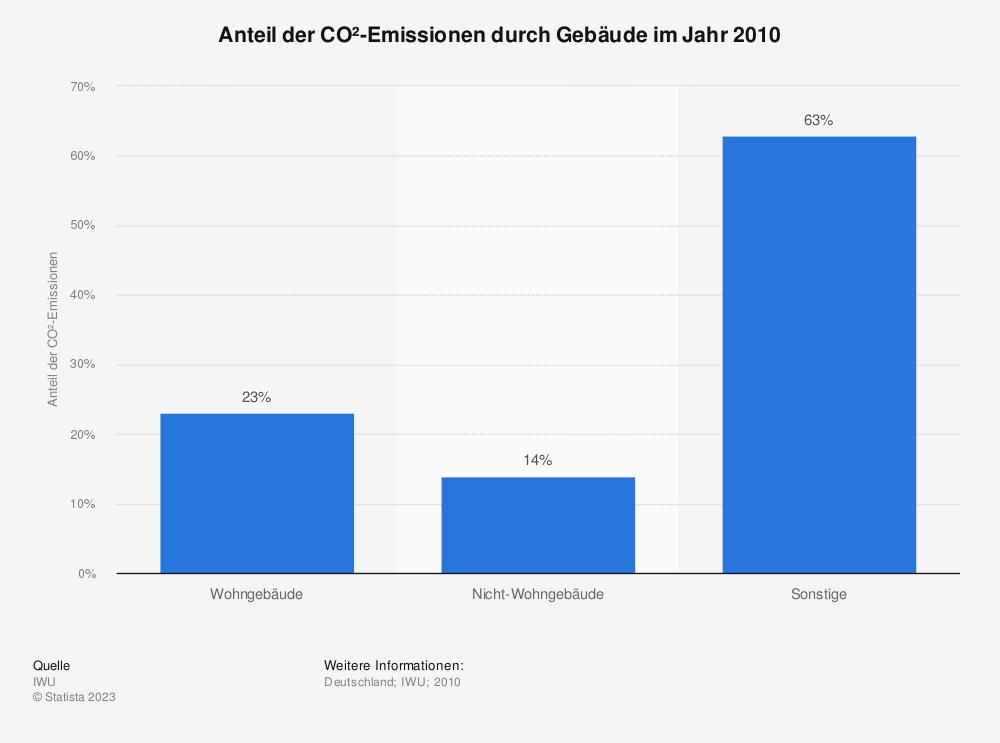 Statistik: Anteil der CO²-Emissionen durch Gebäude im Jahr 2010 | Statista