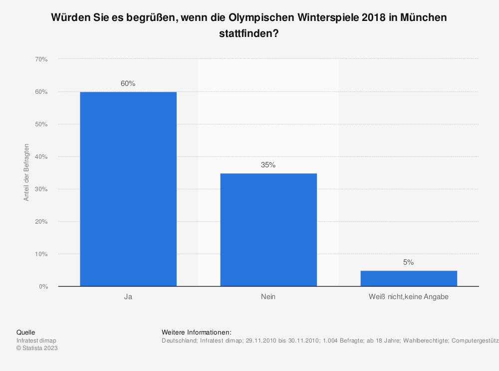 Statistik: Würden Sie es begrüßen, wenn die Olympischen Winterspiele 2018 in München stattfinden? | Statista
