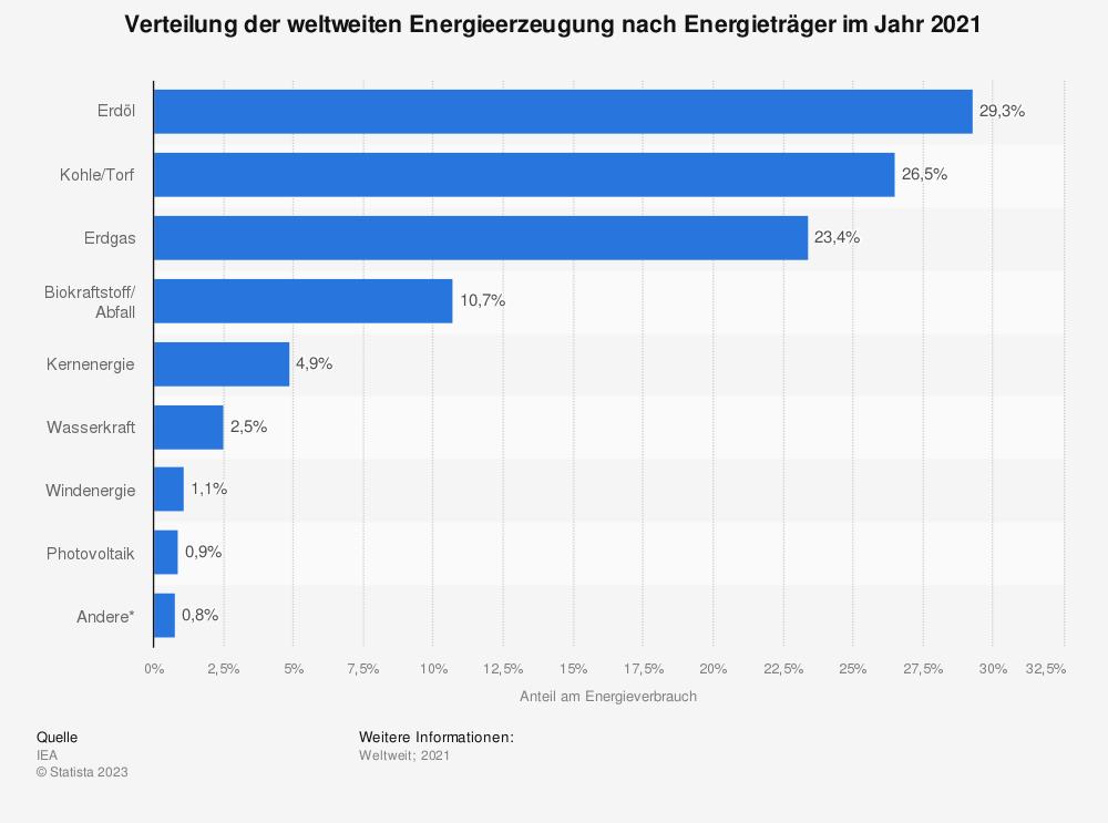 Weltweiter Energiemix Nach Energieträger 2016 Statistik