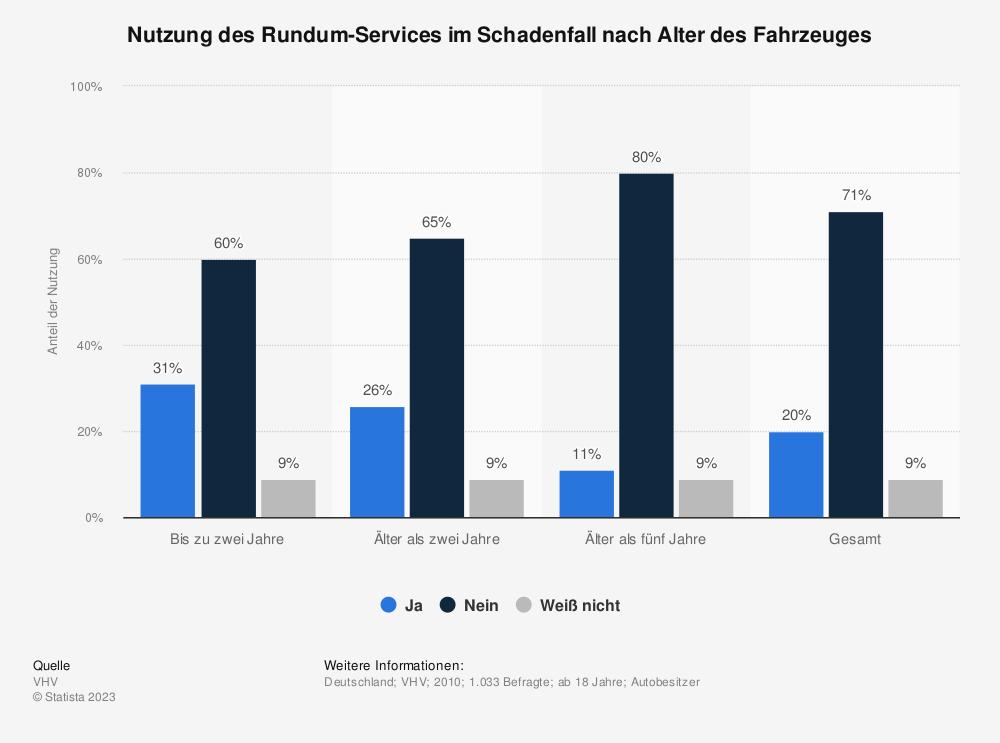 Statistik: Nutzung des Rundum-Services im Schadenfall nach Alter des Fahrzeuges | Statista