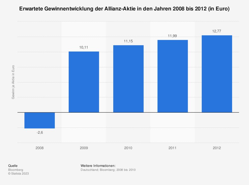 Statistik: Erwartete Gewinnentwicklung der Allianz-Aktie in den Jahren 2008 bis 2012 (in Euro)   Statista