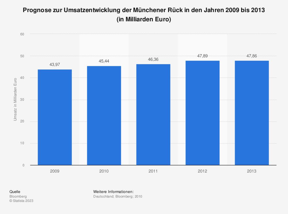 Statistik: Prognose zur Umsatzentwicklung der Münchener Rück in den Jahren 2009 bis 2013 (in Milliarden Euro) | Statista