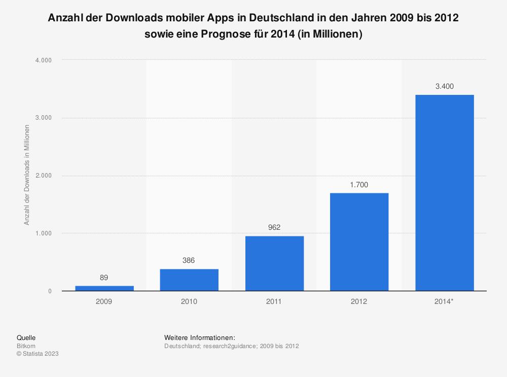 Statistik: Anzahl der Downloads mobiler Apps in Deutschland in den Jahren 2009 bis 2012 und Prognose für 2014 (in Millionen) | Statista