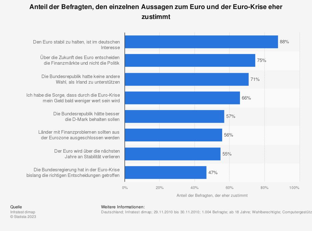 Statistik: Anteil der Befragten, den einzelnen Aussagen zum Euro und der Euro-Krise eher zustimmt | Statista