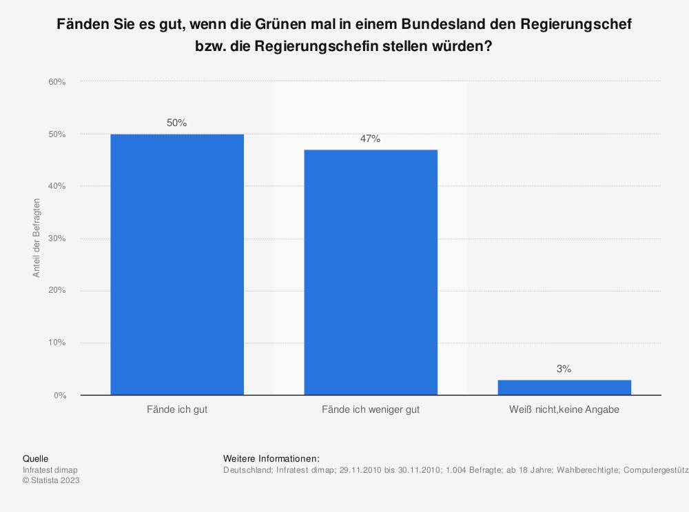Statistik: Fänden Sie es gut, wenn die Grünen mal in einem Bundesland den Regierungschef bzw. die Regierungschefin stellen würden? | Statista