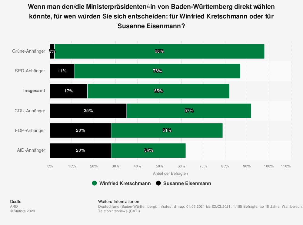 Statistik: Wenn man den Ministerpräsidenten von Baden-Württemberg direkt wählen könnte, für wen würden Sie sich entscheiden: für Winfried Kretschmann oder für Thomas Strobl? | Statista