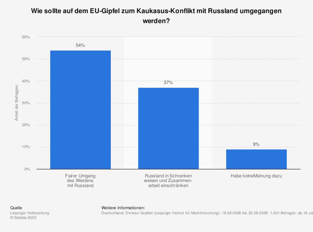 Statistik: Wie sollte auf dem EU-Gipfel zum Kaukasus-Konflikt mit Russland umgegangen werden? | Statista