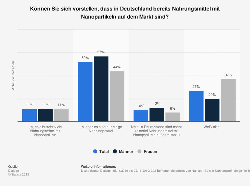 Statistik: Können Sie sich vorstellen, dass in Deutschland bereits Nahrungsmittel mit Nanopartikeln auf dem Markt sind? | Statista