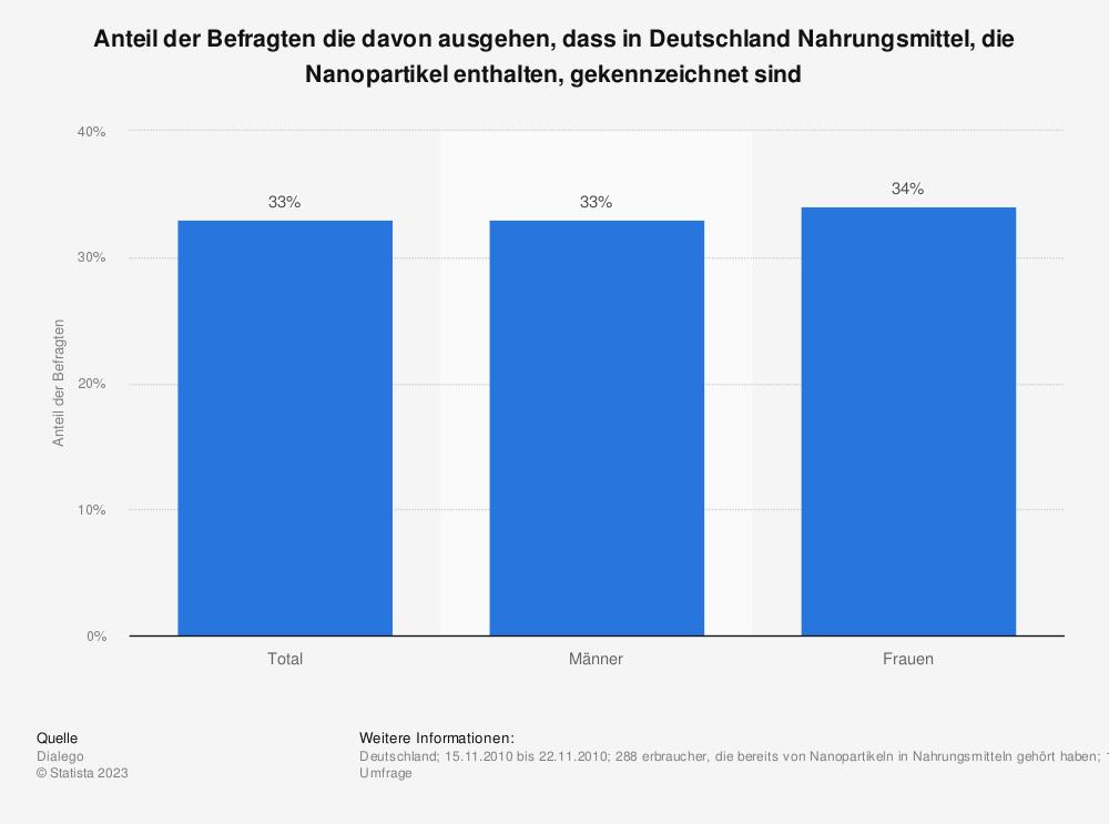 Statistik: Anteil der Befragten die davon ausgehen, dass in Deutschland Nahrungsmittel, die Nanopartikel enthalten, gekennzeichnet sind | Statista