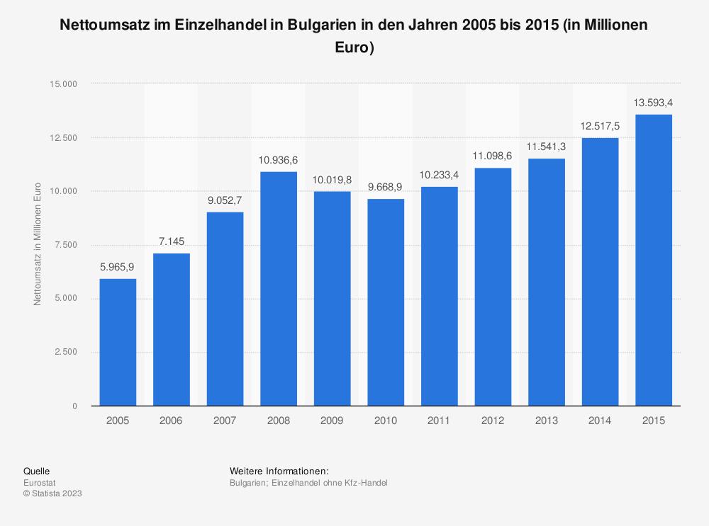 Statistik: Nettoumsatz im Einzelhandel in Bulgarien in den Jahren 2005 bis 2015 (in Millionen Euro)   Statista