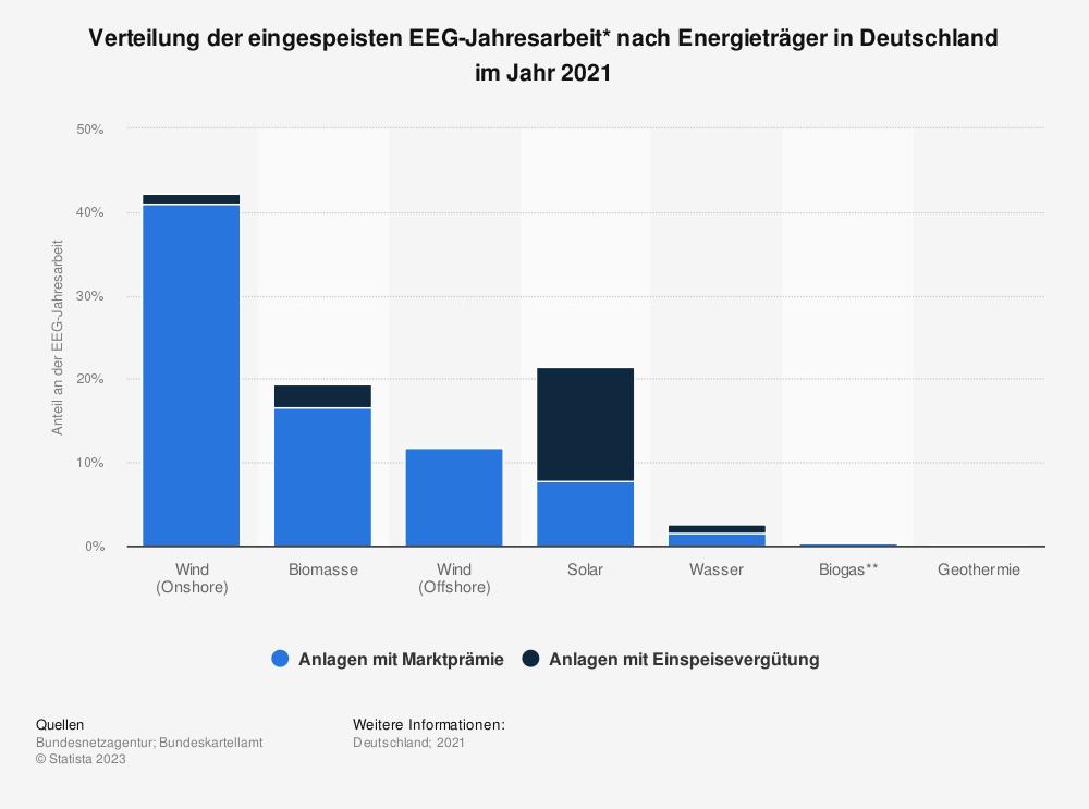 Statistik: Verteilung der eingespeisten EEG-Jahresarbeit* nach Energieträger in Deutschland im Jahr 2018 | Statista