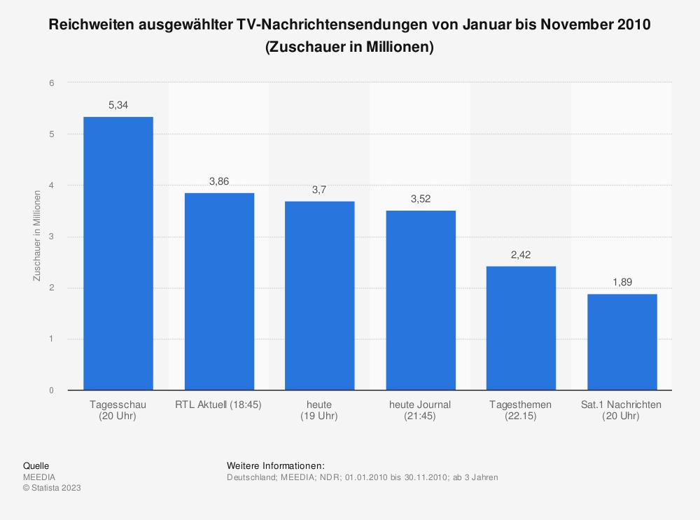Statistik: Reichweiten ausgewählter TV-Nachrichtensendungen von Januar bis November 2010 (Zuschauer in Millionen) | Statista