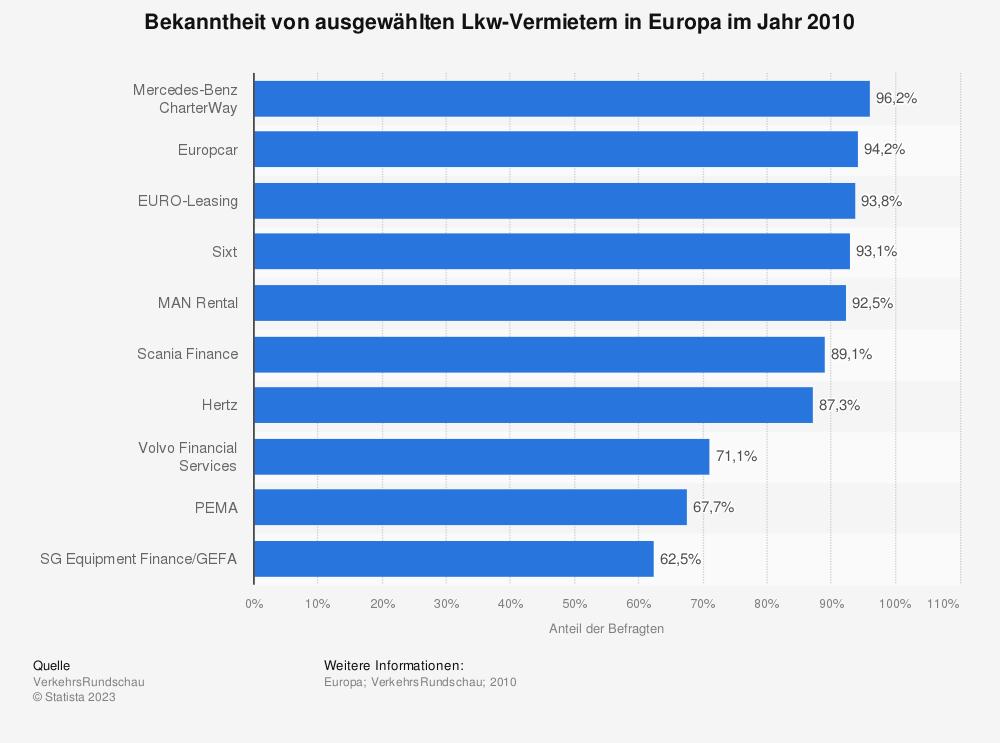 Statistik: Bekanntheit von ausgewählten Lkw-Vermietern in Europa im Jahr 2010 | Statista