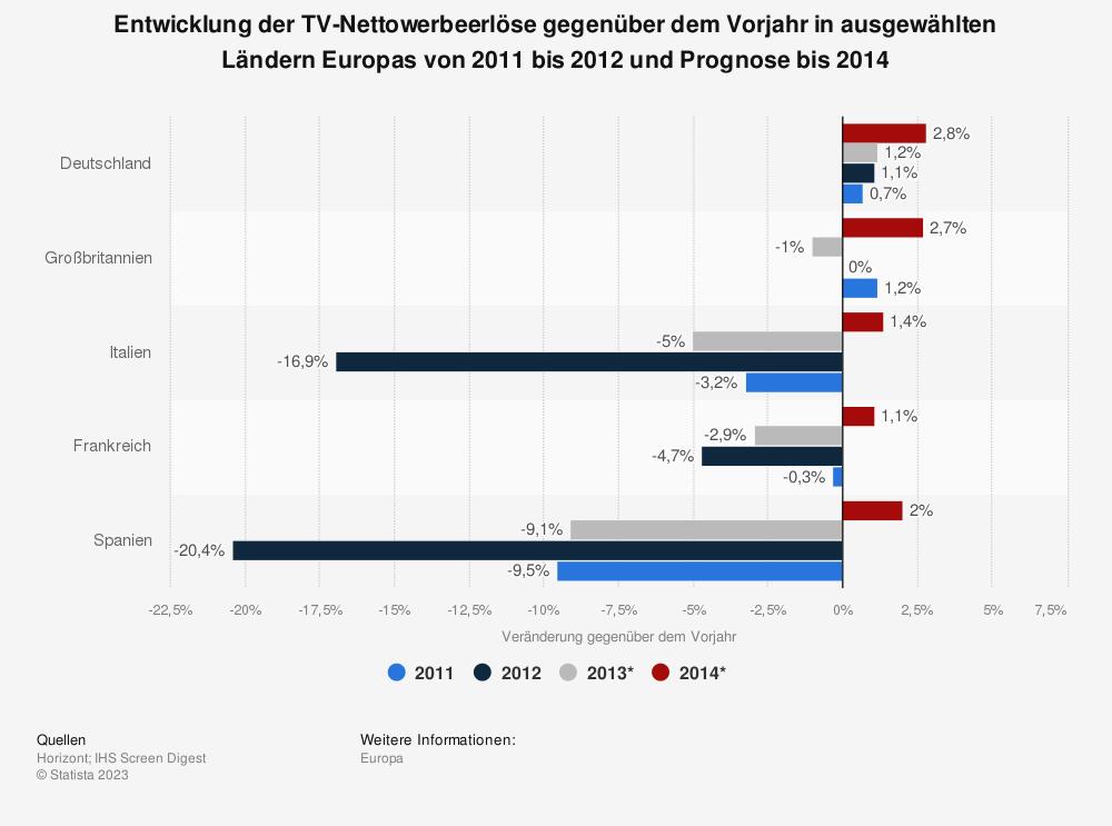 Statistik: Entwicklung der TV-Nettowerbeerlöse gegenüber dem Vorjahr in ausgewählten Ländern Europas von 2011 bis 2012 und Prognose bis 2014 | Statista