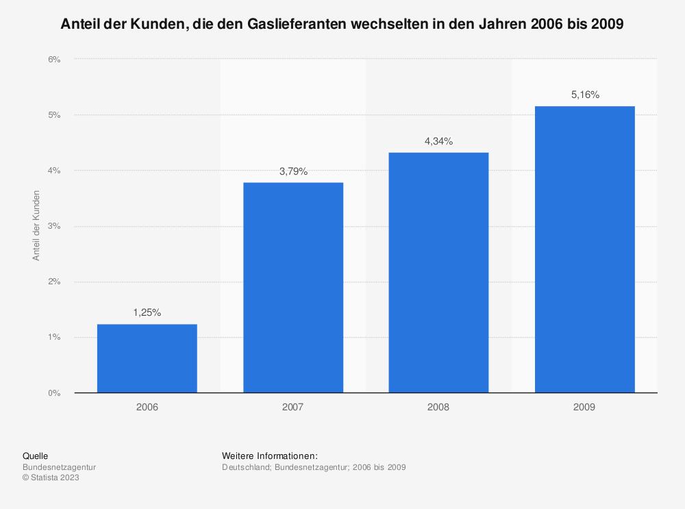 Statistik: Anteil der Kunden, die den Gaslieferanten wechselten in den Jahren 2006 bis 2009 | Statista