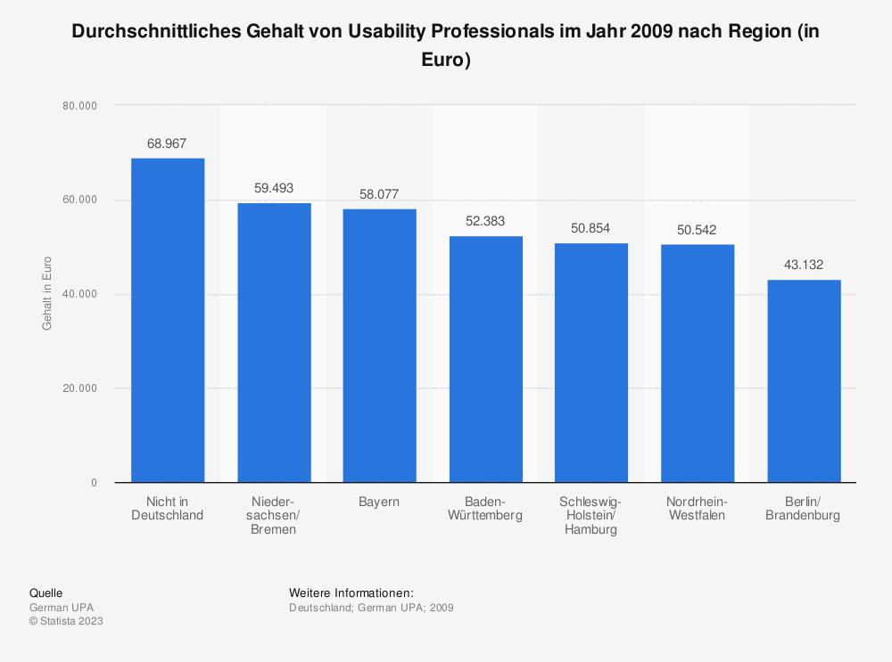 Statistik: Durchschnittliches Gehalt von Usability Professionals im Jahr 2009 nach Region (in Euro) | Statista