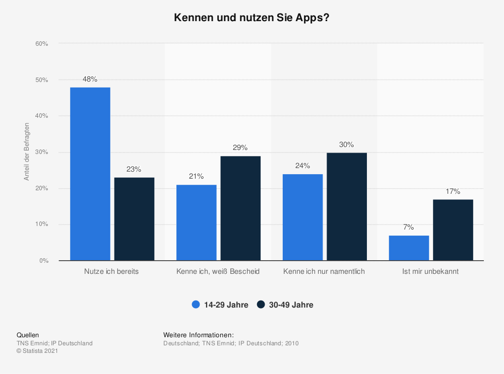 Statistik: Kennen und nutzen Sie Apps?   Statista