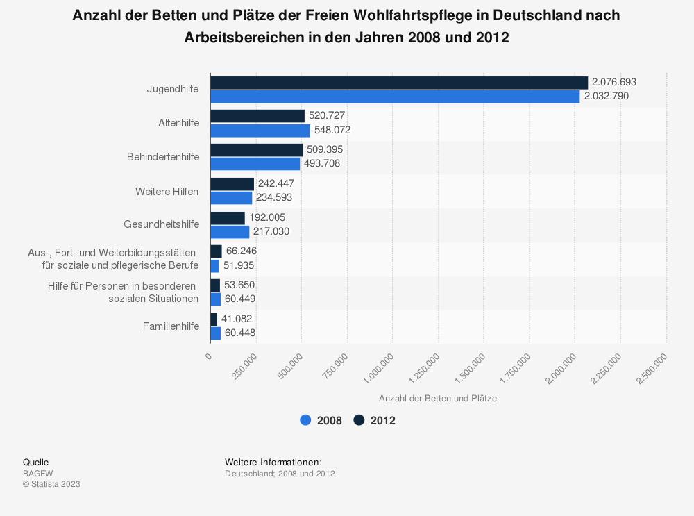 Statistik: Anzahl der Betten und Plätze der Freien Wohlfahrtspflege in Deutschland nach Arbeitsbereichen in den Jahren 2008 und 2012   Statista