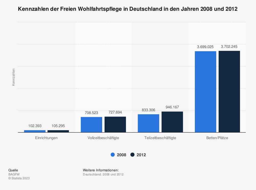 Statistik: Kennzahlen der Freien Wohlfahrtspflege in Deutschland in den Jahren 2008 und 2012 | Statista