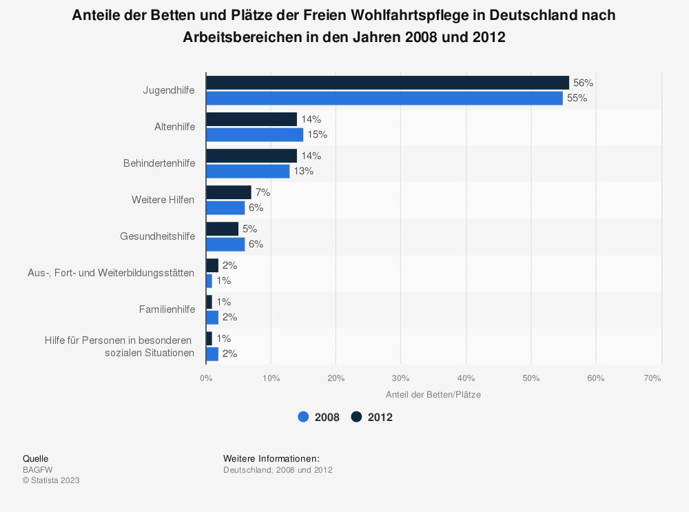 Statistik: Anteile der Betten und Plätze der Freien Wohlfahrtspflege in Deutschland nach Arbeitsbereichen in den Jahren 2008 und 2012 | Statista