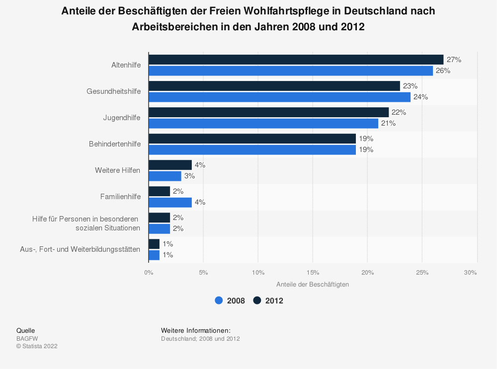 Statistik: Anteile der Beschäftigten der Freien Wohlfahrtspflege in Deutschland nach Arbeitsbereichen in den Jahren 2008 und 2012 | Statista
