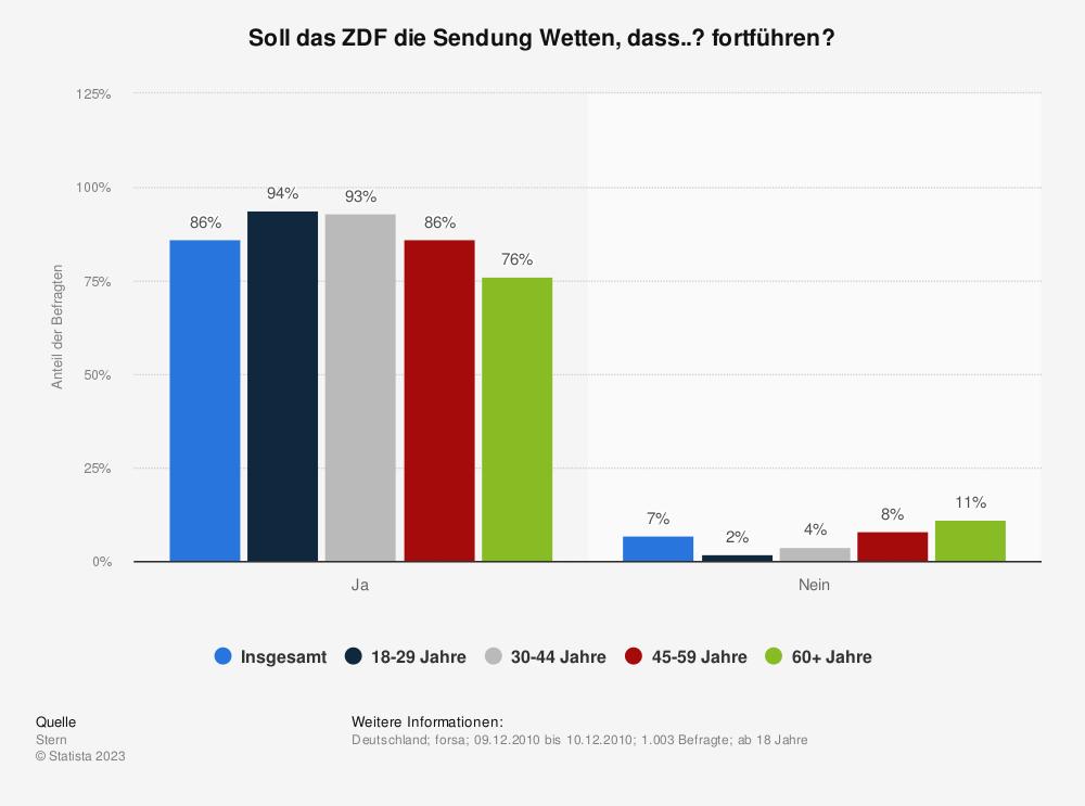Statistik: Soll das ZDF die Sendung Wetten, dass..? fortführen? | Statista