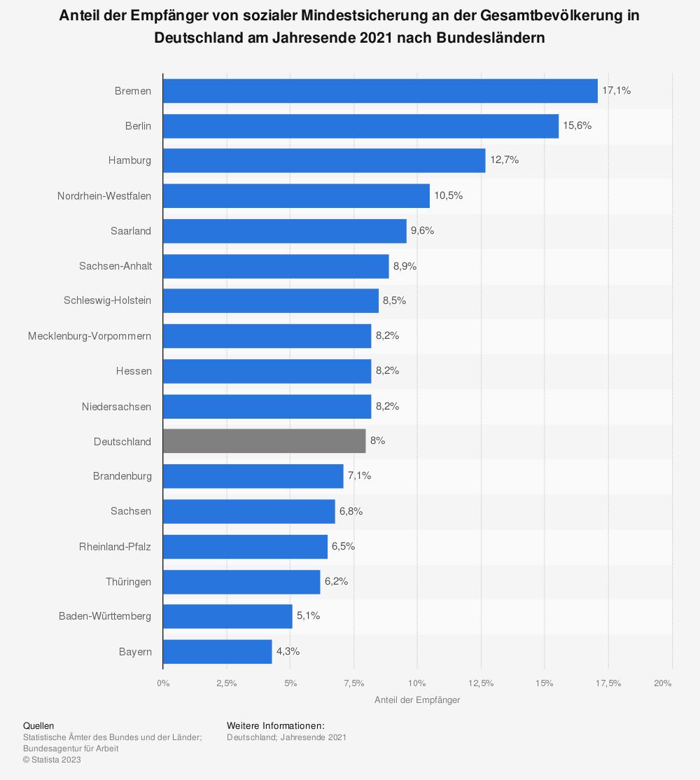 Statistik: Anteil der Empfänger von sozialer Mindestsicherung an der Gesamtbevölkerung* in Deutschland am Jahresende 2017 nach Bundesländern | Statista