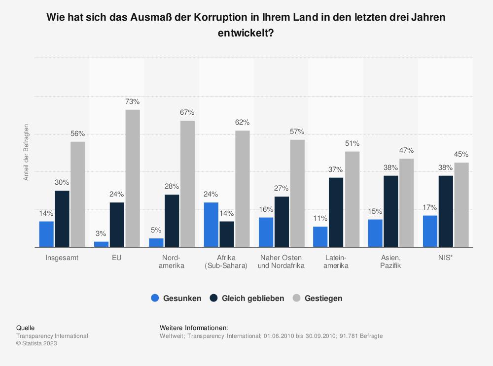 Statistik: Wie hat sich das Ausmaß der Korruption in Ihrem Land in den letzten drei Jahren entwickelt? | Statista